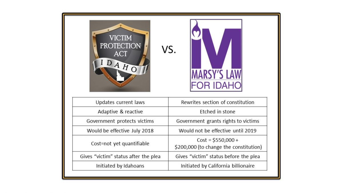 Idaho Victim Protection Act